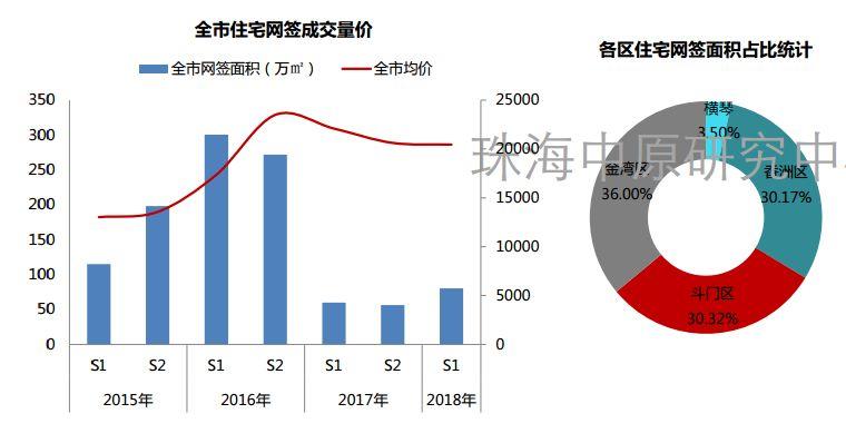珠海2018上半年均价20477.04元 /㎡!